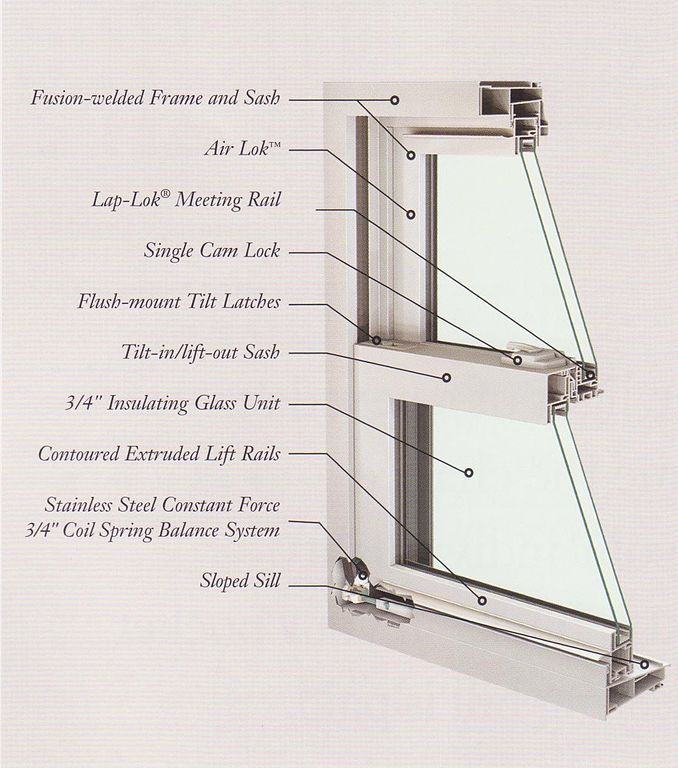 Energy efficient windows cross section